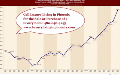 Luxury Homes in Phoenix, AZ not doing so bad on the market, Feb 22, 13